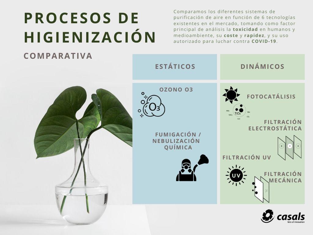 Clasificación de los sistemas de higienización